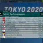Rommel Pacheco y Osmar Olvera clasifican a semifinales en trampolín de 3 metros